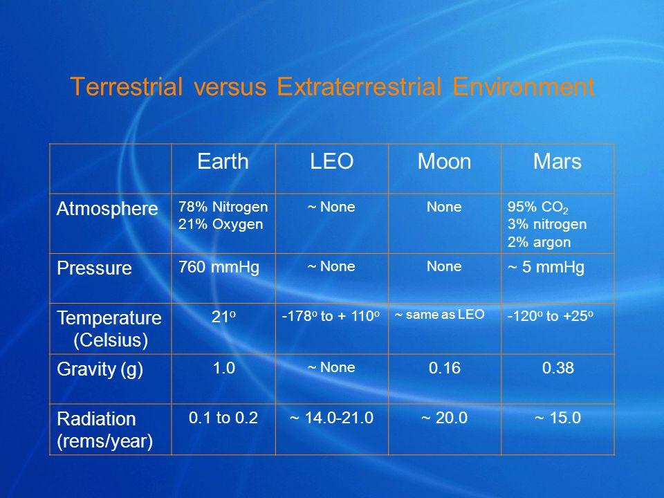 Terrestrial versus Extraterrestrial Environment