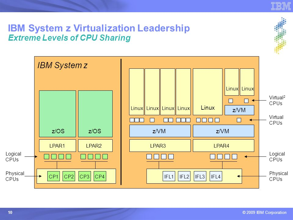 IBM System z Virtualization Leadership Extreme Levels of CPU Sharing