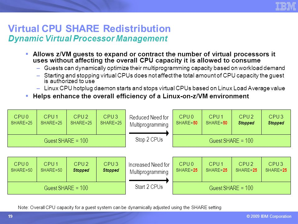 Virtual CPU SHARE Redistribution Dynamic Virtual Processor Management