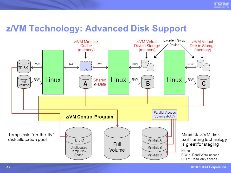 z/VM Technology: Advanced Disk Support