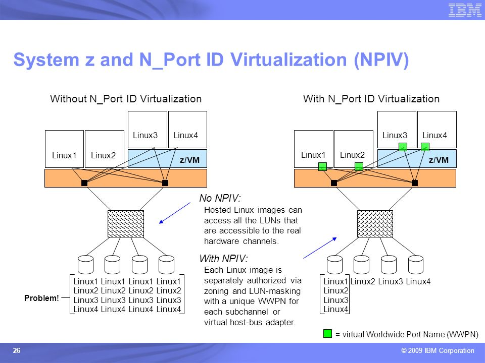 System z and N_Port ID Virtualization (NPIV)