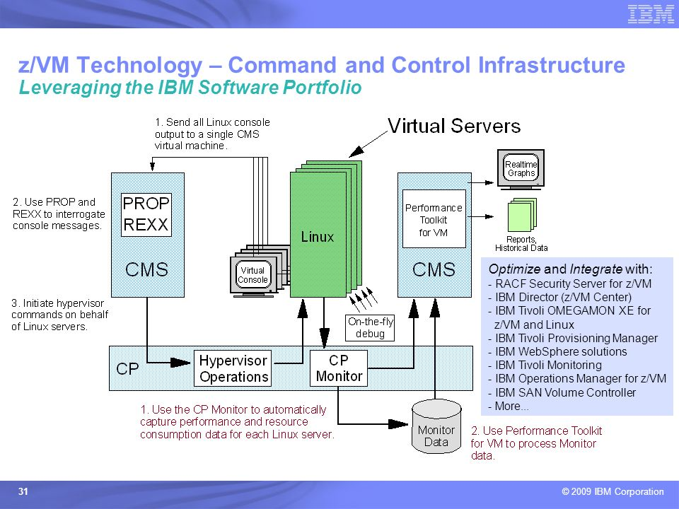 z/VM Technology – Command and Control Infrastructure Leveraging the IBM Software Portfolio
