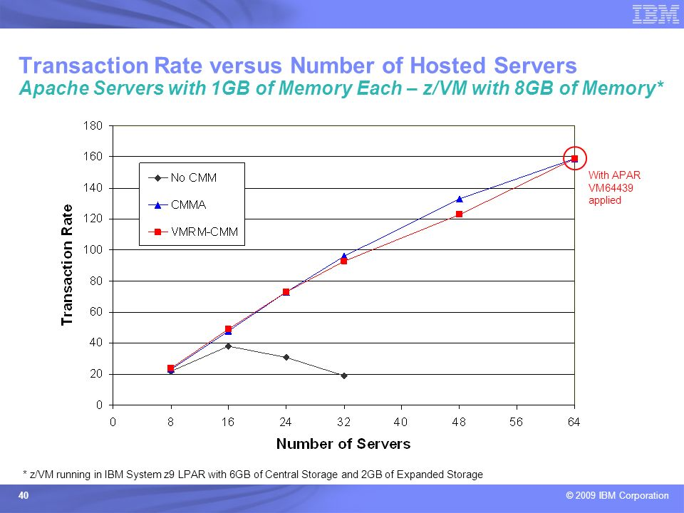 Transaction Rate versus Number of Hosted Servers Apache Servers with 1GB of Memory Each – z/VM with 8GB of Memory*