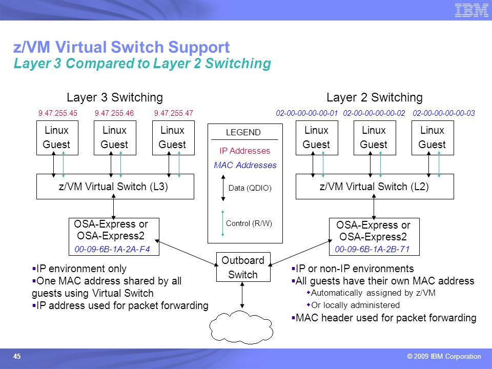 z/VM Virtual Switch Support Layer 3 Compared to Layer 2 Switching