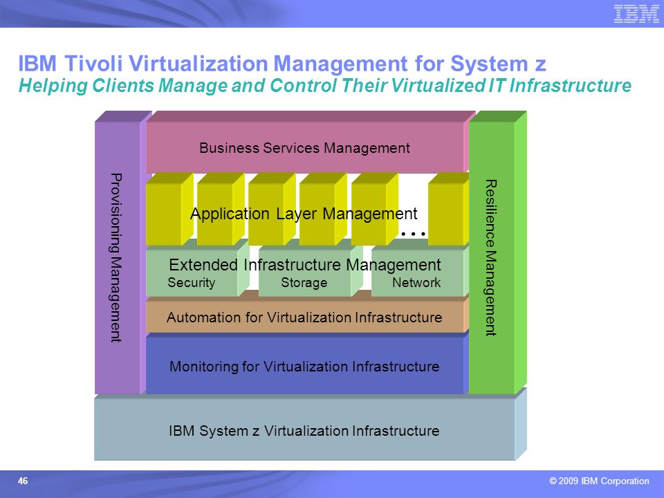 IBM Tivoli Virtualization Management for System z Helping Clients Manage and Control Their Virtualized IT Infrastructure
