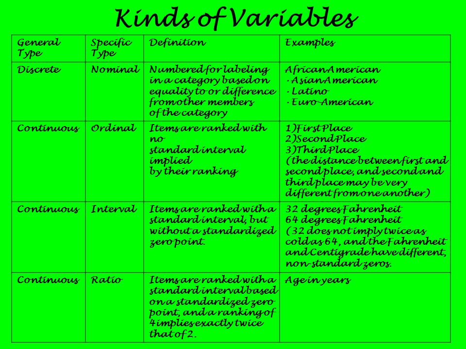 Kinds of Variables General Type Specific Type Definition Examples