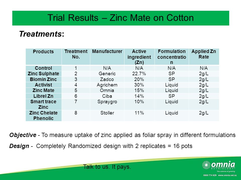 Active ingredient (Zn) Formulation concentration