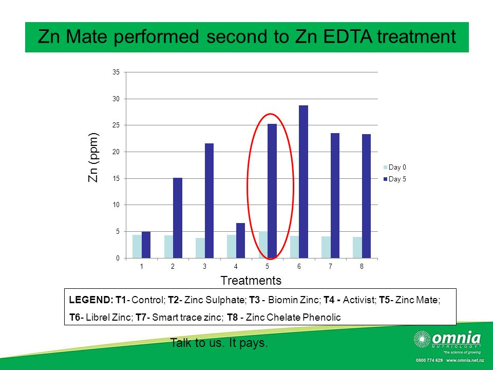 Zn Mate performed second to Zn EDTA treatment