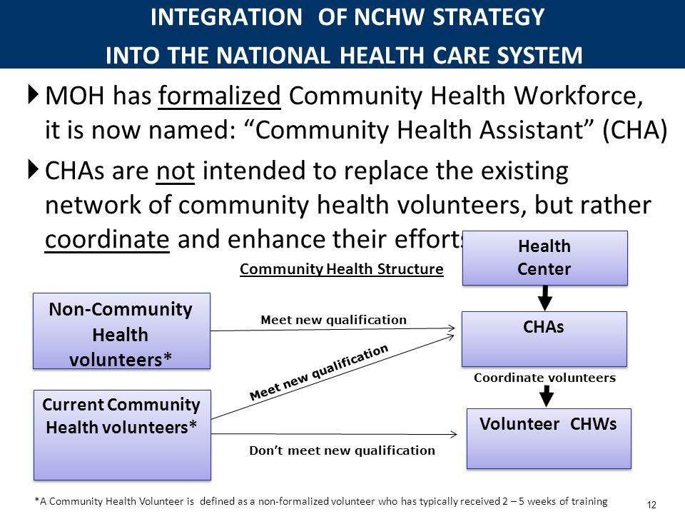 INTEGRATION OF NCHW STRATEGY INTO THE NATIONAL HEALTH CARE SYSTEM