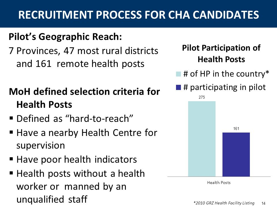RECRUITMENT PROCESS FOR CHA CANDIDATES