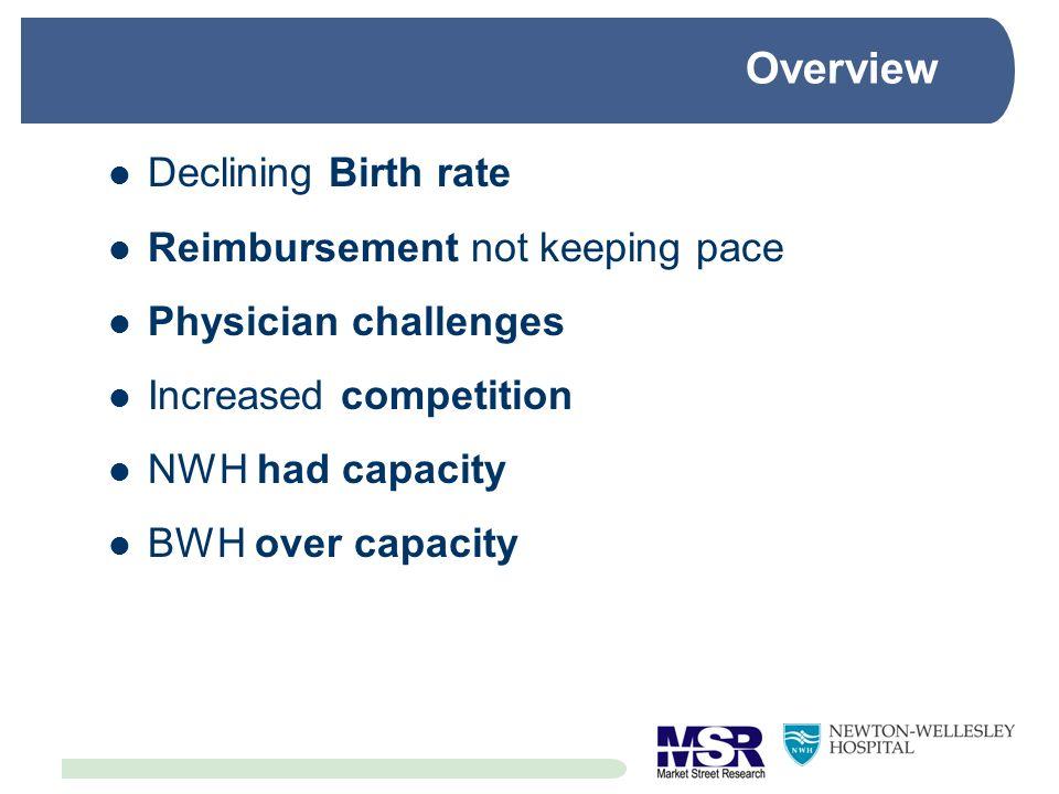Overview Declining Birth rate Reimbursement not keeping pace