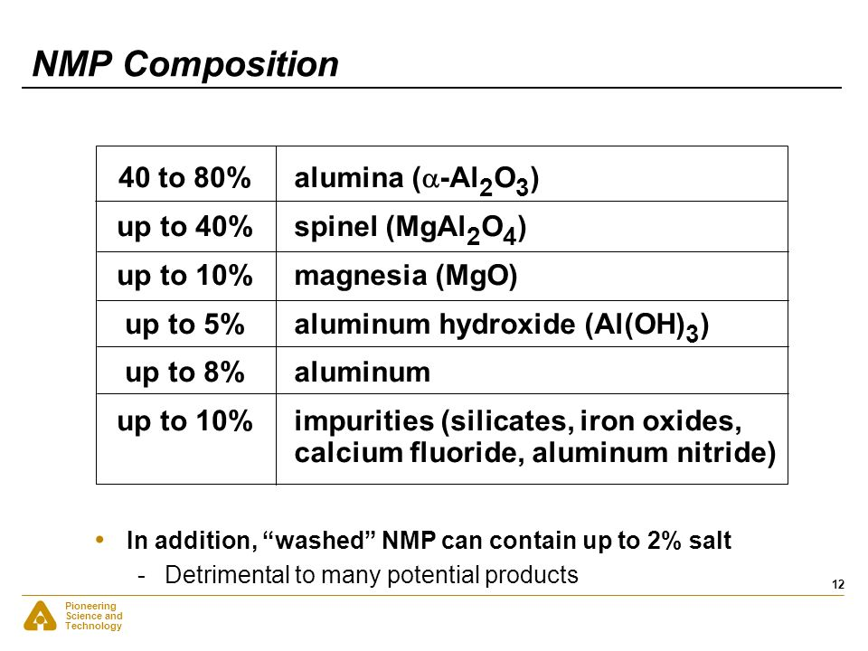 NMP Composition 40 to 80% up to 40% up to 10% up to 5% up to 8%