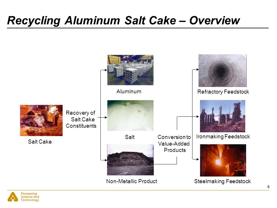 Recycling Aluminum Salt Cake – Overview