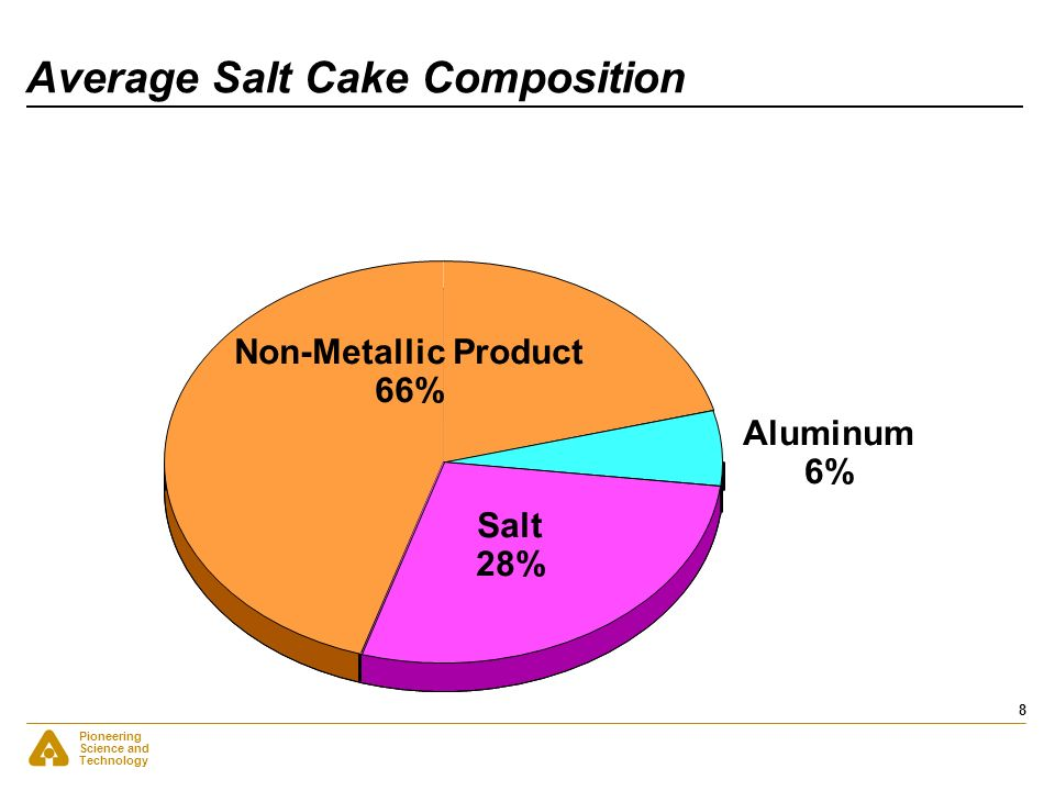 Average Salt Cake Composition