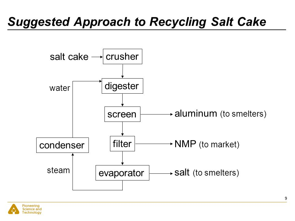 Suggested Approach to Recycling Salt Cake