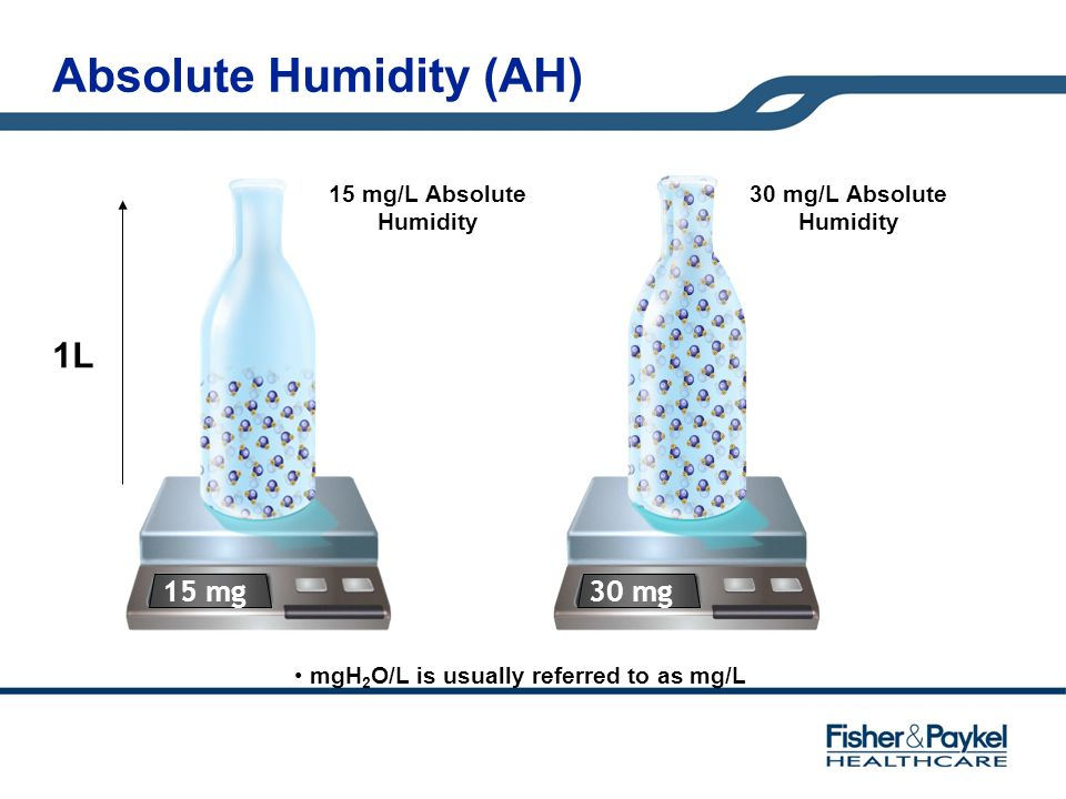 Absolute Humidity (AH)