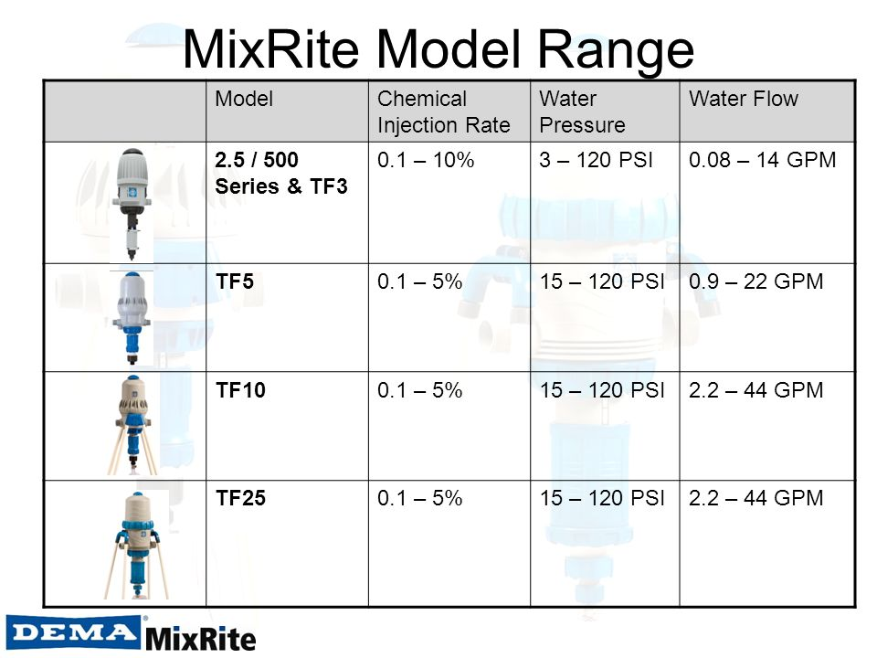 MixRite Model Range Model Chemical Injection Rate Water Pressure