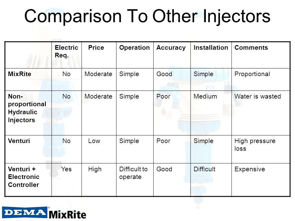 Comparison To Other Injectors