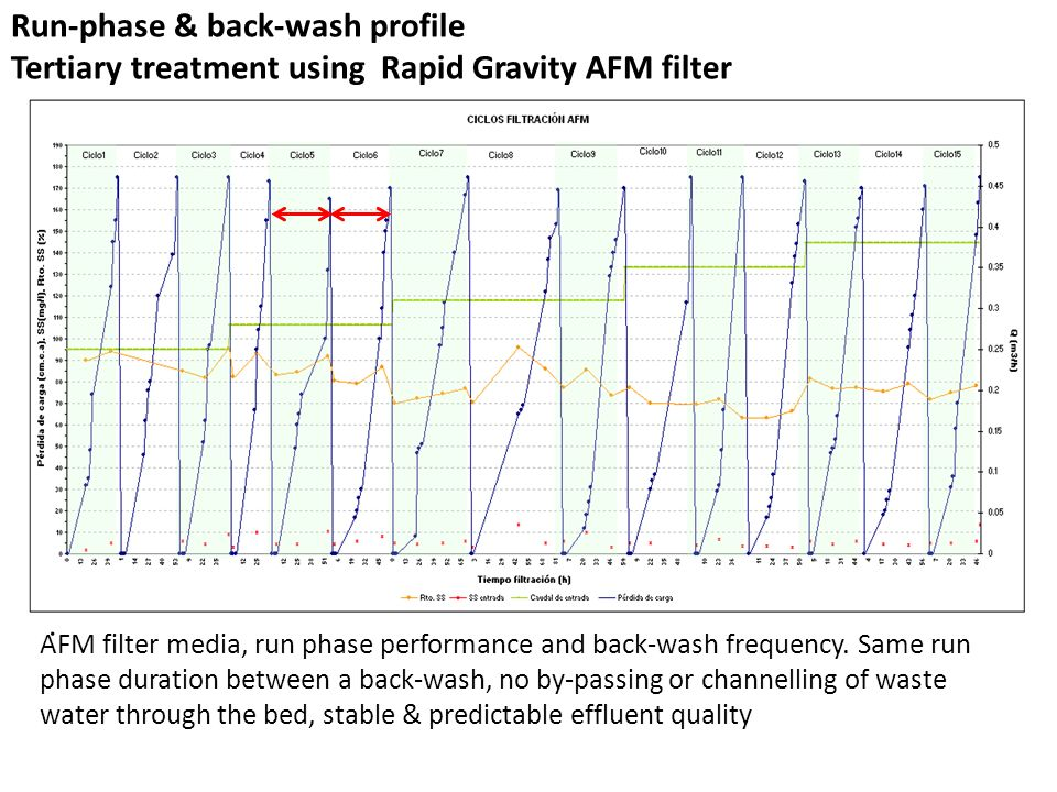 Run-phase & back-wash profile Tertiary treatment using Rapid Gravity AFM filter