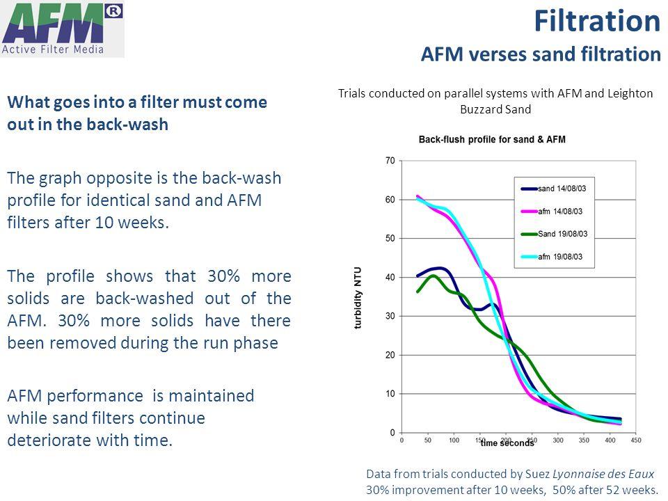 Filtration AFM verses sand filtration