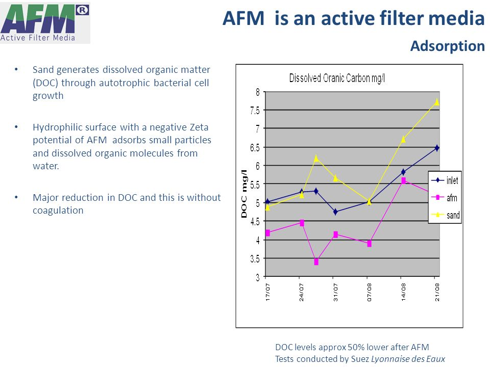 AFM is an active filter media Adsorption