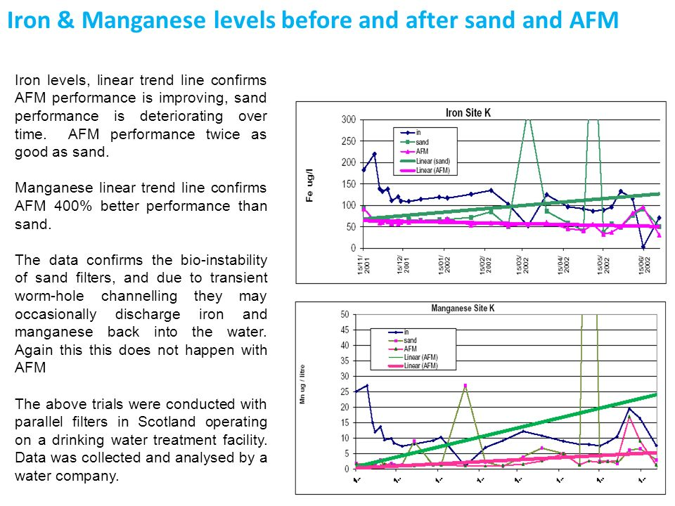 Iron & Manganese levels before and after sand and AFM
