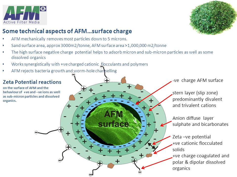 Some technical aspects of AFM…surface charge