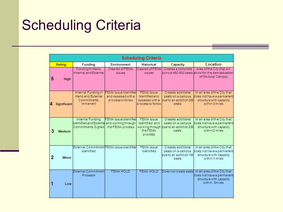Scheduling Criteria 5 High 4 Significant 3 Medium 2 Minor 1 Low