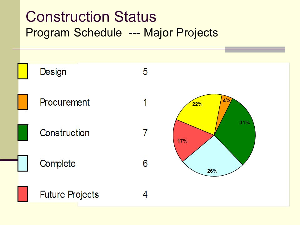Construction Status Program Schedule --- Major Projects