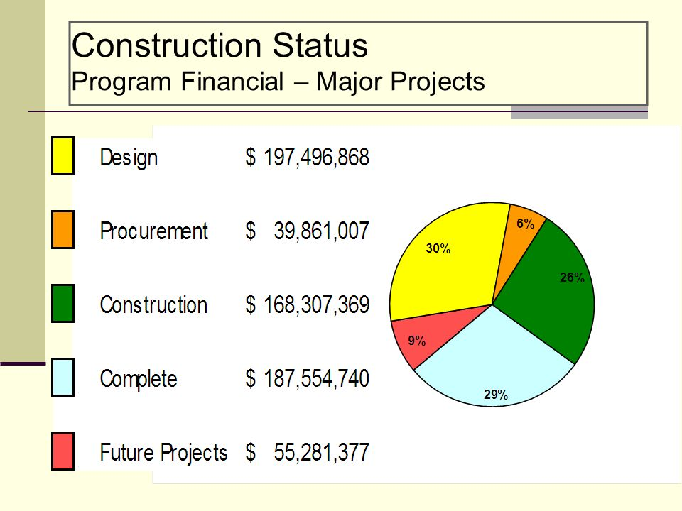 Construction Status Program Financial – Major Projects