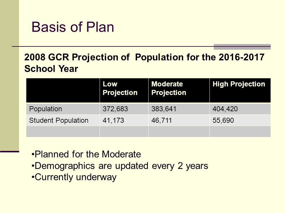 Basis of Plan 2008 GCR Projection of Population for the School Year. Low Projection. Moderate Projection.