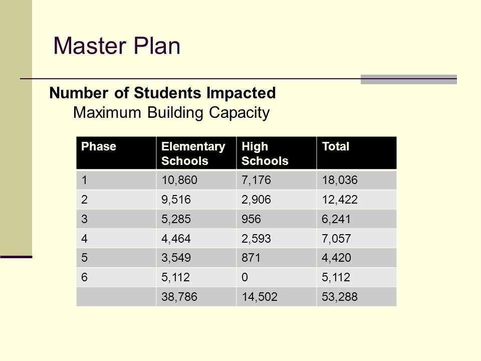 Master Plan Number of Students Impacted Maximum Building Capacity