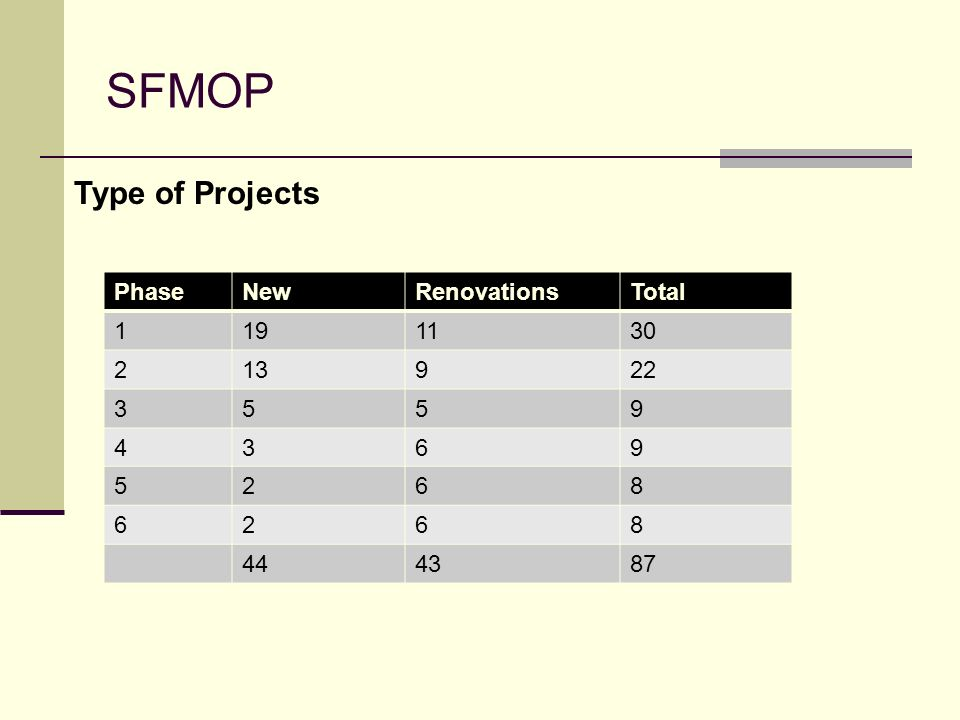 SFMOP Type of Projects Phase New Renovations Total 1 19 11 30 2 13 9