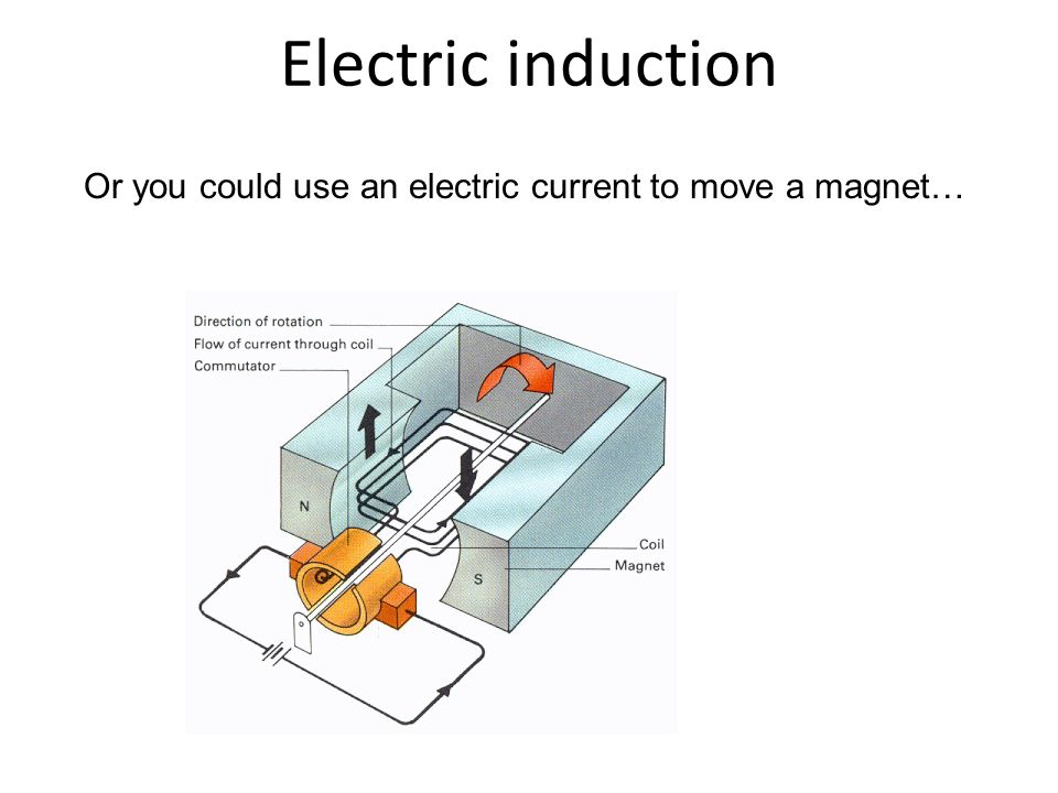 Or you could use an electric current to move a magnet…