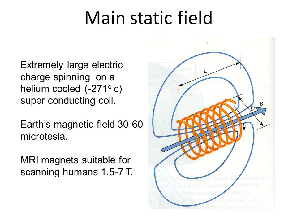 Main static field Extremely large electric charge spinning on a helium cooled (-271o c) super conducting coil.