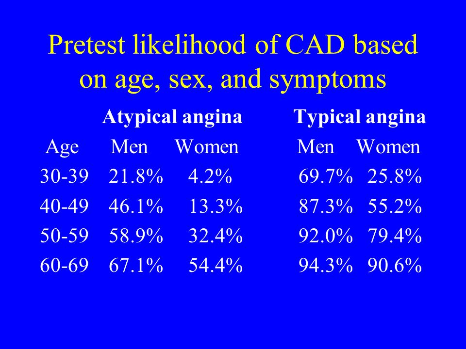 Pretest likelihood of CAD based on age, sex, and symptoms