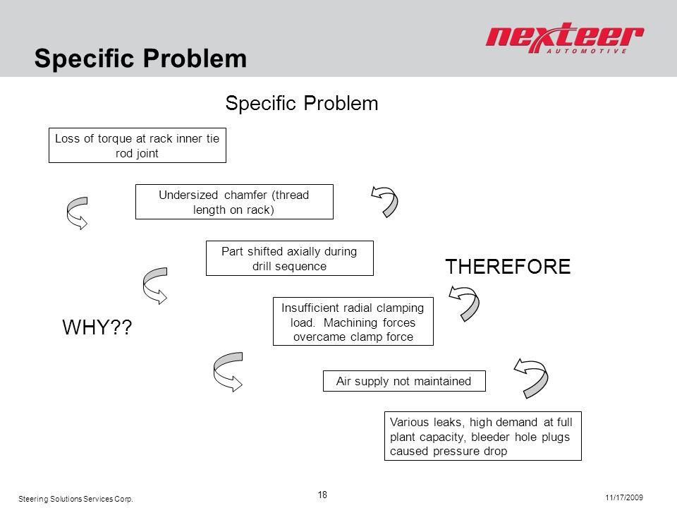 Specific Problem Specific Problem THEREFORE WHY