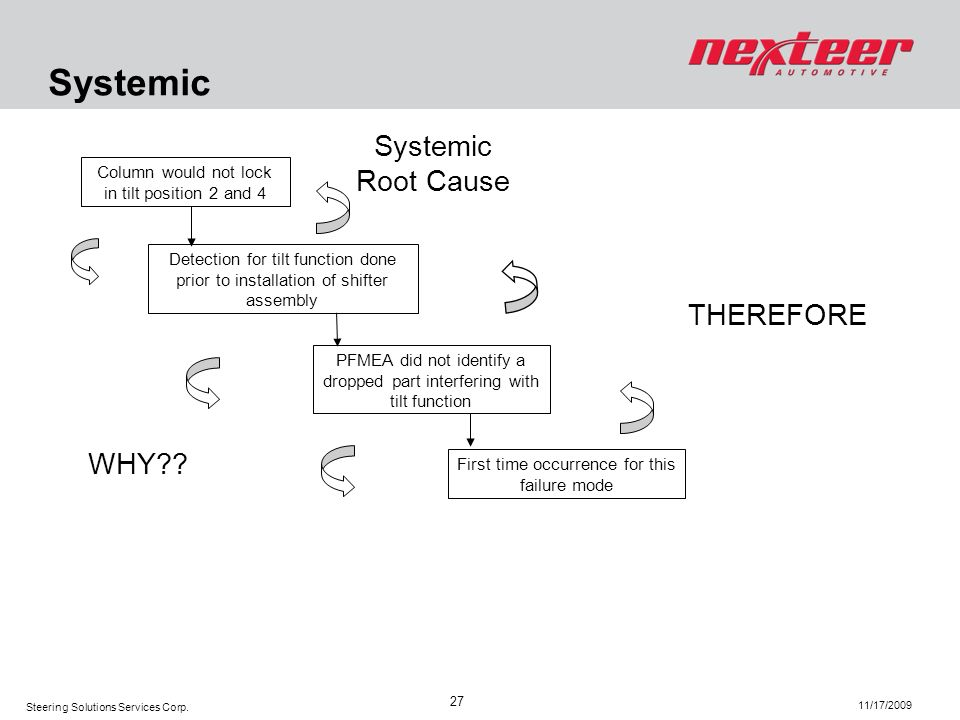 Systemic Systemic Root Cause THEREFORE WHY