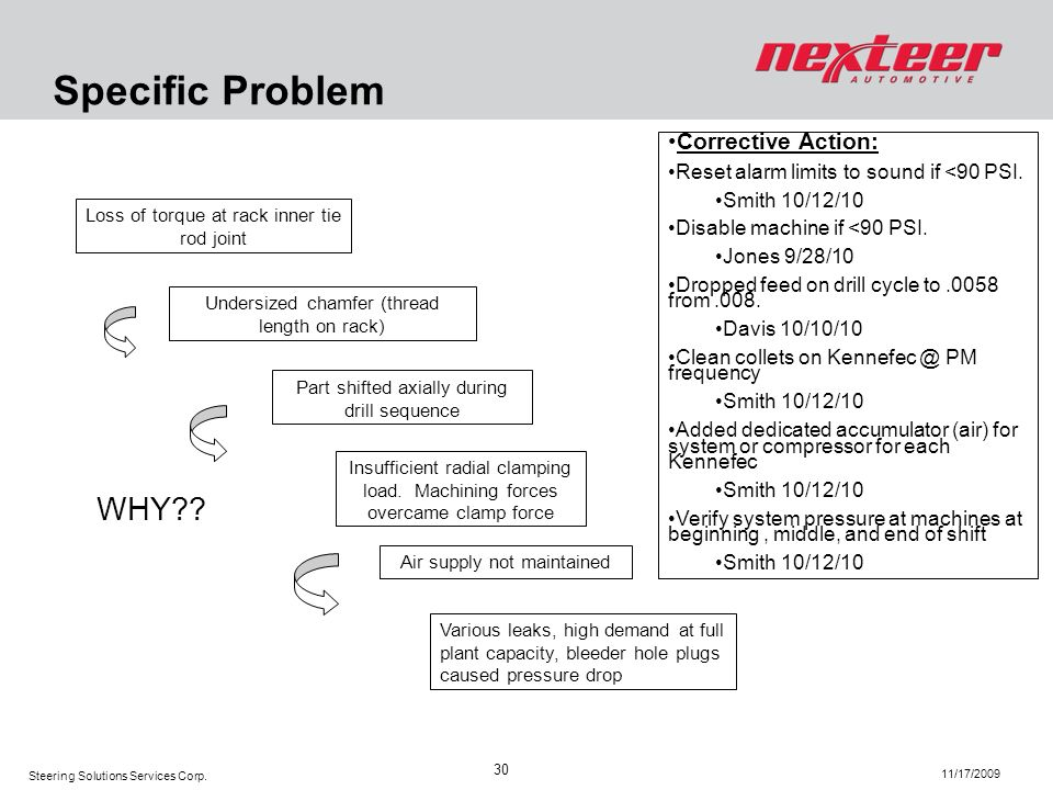 Specific Problem WHY Corrective Action: