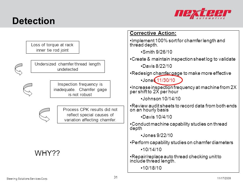 Detection WHY Corrective Action: