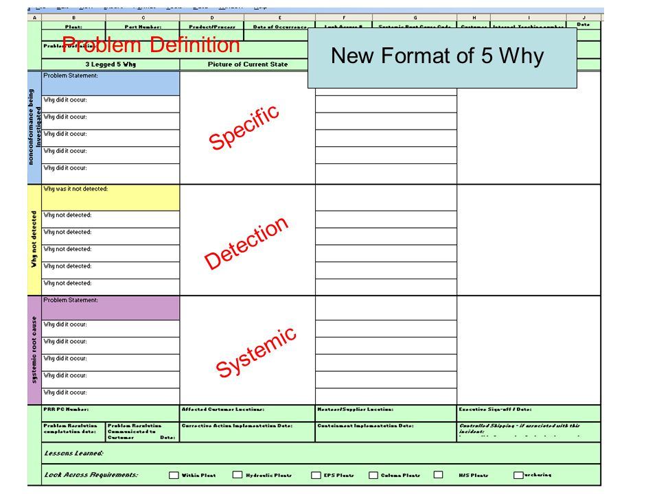 Problem Definition New Format of 5 Why Specific Detection Systemic