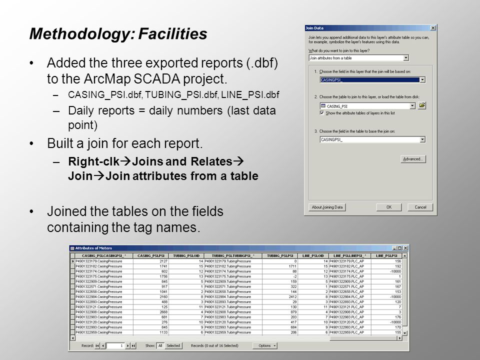 Methodology: Facilities