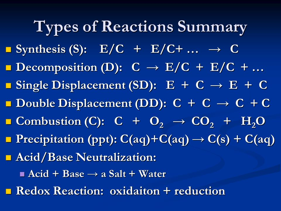 Types of Reactions Summary