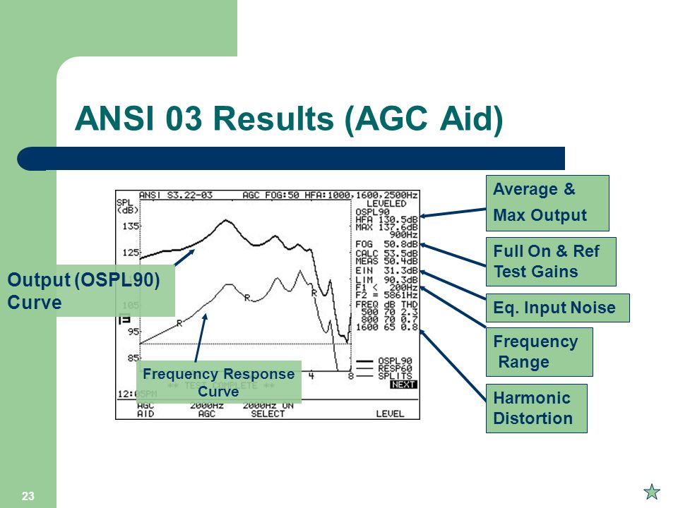 ANSI 03 Results (AGC Aid) Output (OSPL90) Curve Average & Max Output