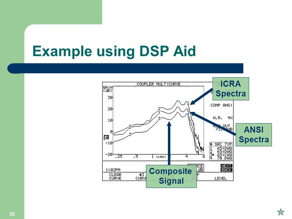 Example using DSP Aid ICRA Spectra ANSI Spectra Composite Signal