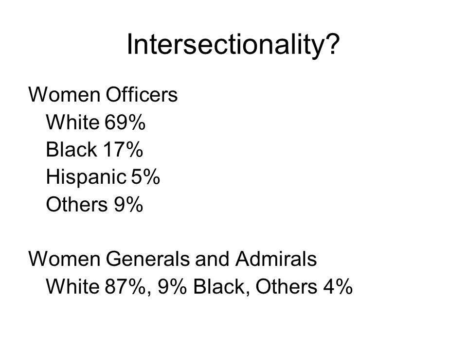 Intersectionality Women Officers White 69% Black 17% Hispanic 5%