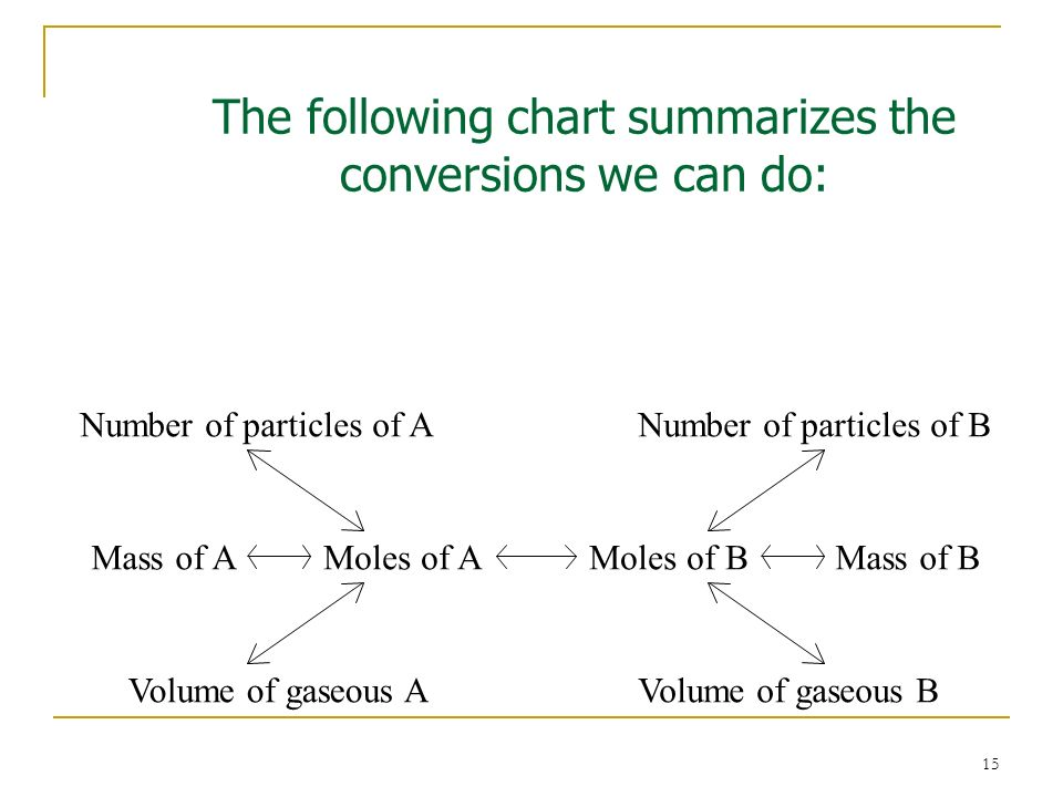The following chart summarizes the conversions we can do:
