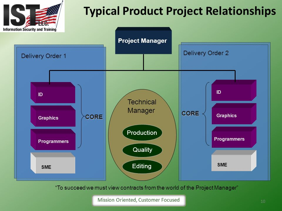 Typical Product Project Relationships