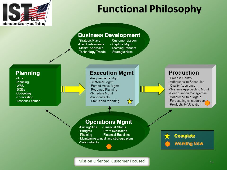 Functional Philosophy