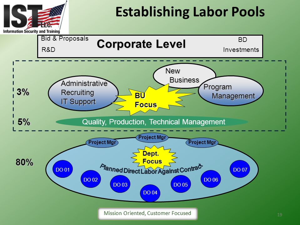 Establishing Labor Pools
